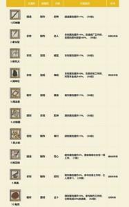 江南百景图金珍宝有哪些 金珍宝属性图一览