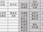 江南百景图苏州任务安排攻略 苏州任务安排表一览