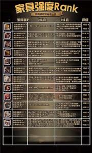 剑与远征家具心愿单怎么选择 全种族家具强度排行榜一览